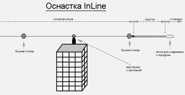 Оснастка In-line