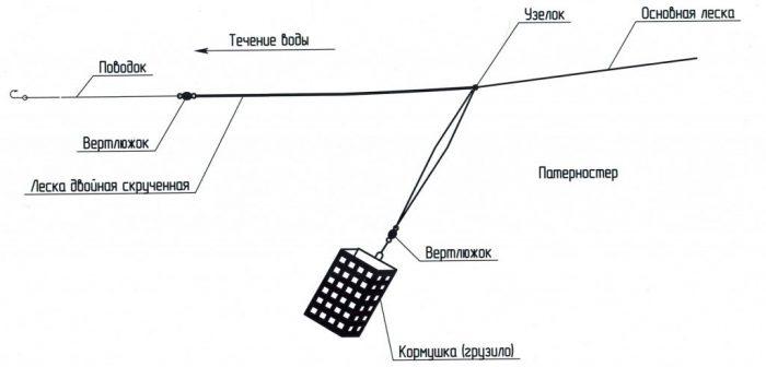 Фидерная оснастка на линя