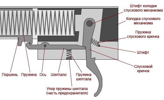 Пружинно-поршневой механизм