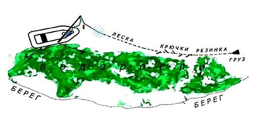 Ловля леща на резинку с лодки изображение