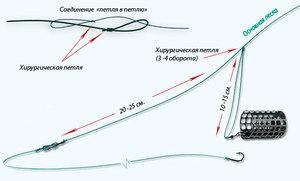 Особенности вязания петли гарднера